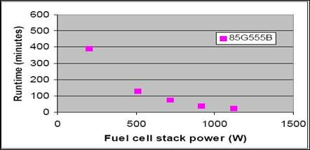Z:\Gashub Technology-B\03 Gashub Marketing\05 Fuel Cell Product Literature\2009 - Ovonics Metal Hydride\85G Desorption Performance.jpg